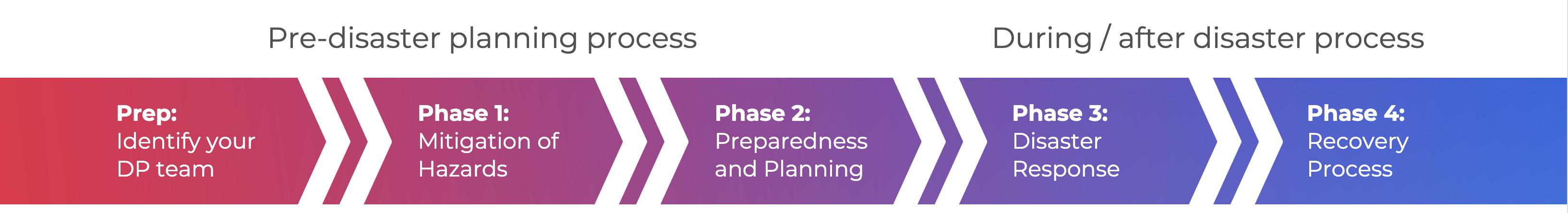 DP-process